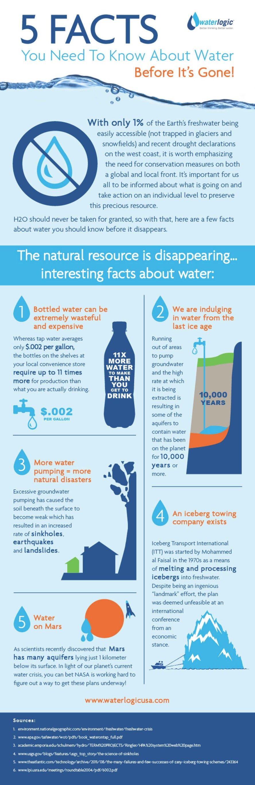 5-facts-about-disappearing-water-889x2737